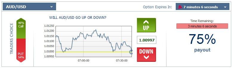 Up/Down binary option