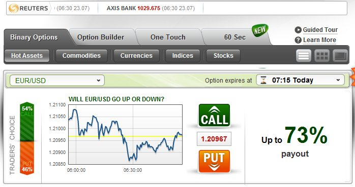 Best stock broking in india
