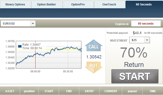 TradeRush 60 Second Binary Options