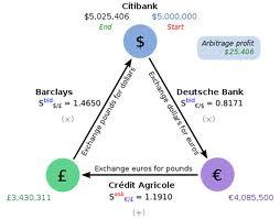 Arbitrage trading strategy