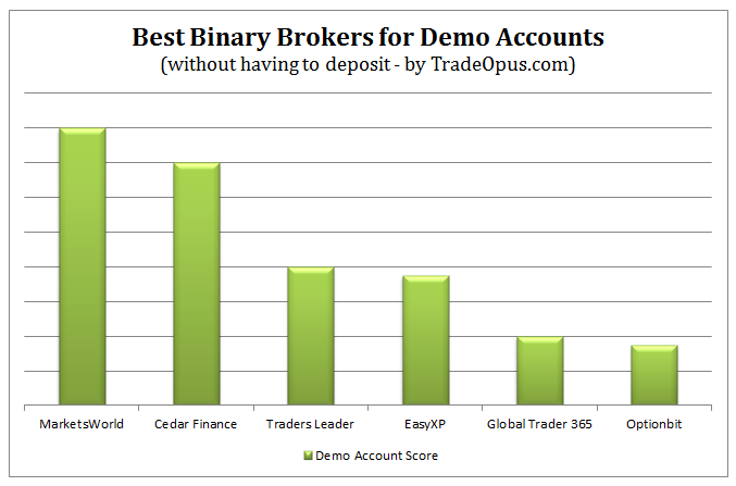 Binary Trading Demo Account
