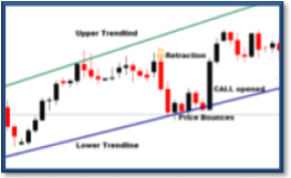 retraction trading strategies