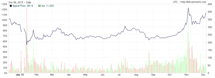 chart-santa-bitcoin