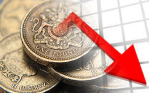 Pound Decreases
